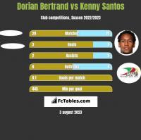 Dorian Bertrand vs Kenny Santos h2h player stats