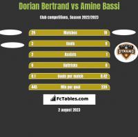 Dorian Bertrand vs Amine Bassi h2h player stats