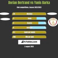 Dorian Bertrand vs Yanis Barka h2h player stats