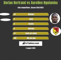 Dorian Bertrand vs Aurelien Nguiamba h2h player stats