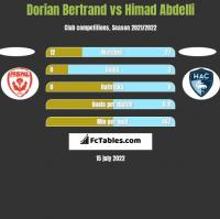 Dorian Bertrand vs Himad Abdelli h2h player stats