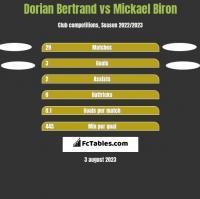 Dorian Bertrand vs Mickael Biron h2h player stats