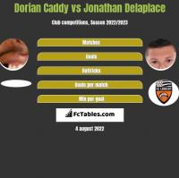 Dorian Caddy vs Jonathan Delaplace h2h player stats