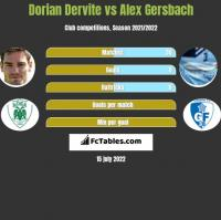 Dorian Dervite vs Alex Gersbach h2h player stats