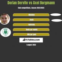 Dorian Dervite vs Axel Borgmann h2h player stats