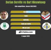 Dorian Dervite vs Bart Nieuwkoop h2h player stats