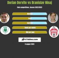 Dorian Dervite vs Branislav Ninaj h2h player stats