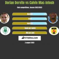 Dorian Dervite vs Calvin Mac-Intosh h2h player stats