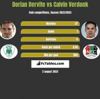 Dorian Dervite vs Calvin Verdonk h2h player stats