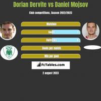 Dorian Dervite vs Daniel Mojsov h2h player stats