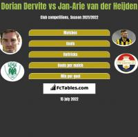 Dorian Dervite vs Jan-Arie van der Heijden h2h player stats