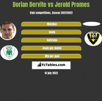 Dorian Dervite vs Jerold Promes h2h player stats