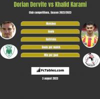 Dorian Dervite vs Khalid Karami h2h player stats