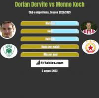 Dorian Dervite vs Menno Koch h2h player stats