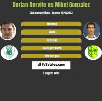 Dorian Dervite vs Mikel Gonzalez h2h player stats