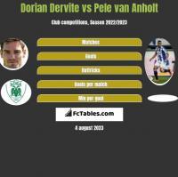 Dorian Dervite vs Pele van Anholt h2h player stats