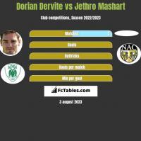 Dorian Dervite vs Jethro Mashart h2h player stats