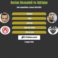 Dorian Dessoleil vs Adriano h2h player stats