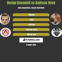 Dorian Dessoleil vs Andreas Beck h2h player stats