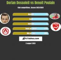 Dorian Dessoleil vs Benoit Poulain h2h player stats