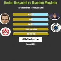 Dorian Dessoleil vs Brandon Mechele h2h player stats