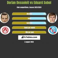 Dorian Dessoleil vs Eduard Sobol h2h player stats
