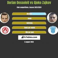 Dorian Dessoleil vs Gjoko Zajkov h2h player stats