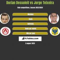Dorian Dessoleil vs Jorge Teixeira h2h player stats