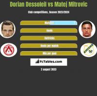 Dorian Dessoleil vs Matej Mitrovic h2h player stats