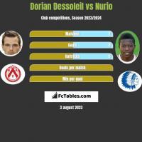 Dorian Dessoleil vs Nurio h2h player stats