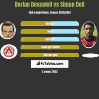 Dorian Dessoleil vs Simon Deli h2h player stats
