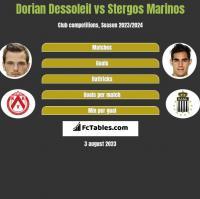 Dorian Dessoleil vs Stergos Marinos h2h player stats