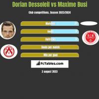 Dorian Dessoleil vs Maxime Busi h2h player stats