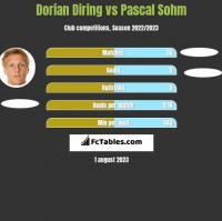 Dorian Diring vs Pascal Sohm h2h player stats