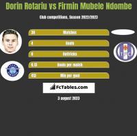 Dorin Rotariu vs Firmin Mubele Ndombe h2h player stats