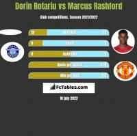 Dorin Rotariu vs Marcus Rashford h2h player stats