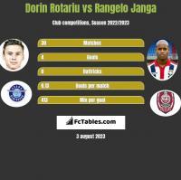 Dorin Rotariu vs Rangelo Janga h2h player stats