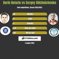 Dorin Rotariu vs Sergey Khizhnichenko h2h player stats