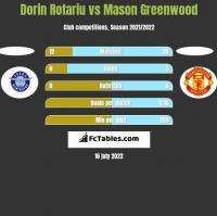 Dorin Rotariu vs Mason Greenwood h2h player stats