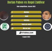 Dorlan Pabon vs Angel Zaldivar h2h player stats