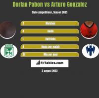 Dorlan Pabon vs Arturo Gonzalez h2h player stats