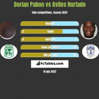 Dorlan Pabon vs Aviles Hurtado h2h player stats