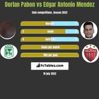 Dorlan Pabon vs Edgar Antonio Mendez h2h player stats