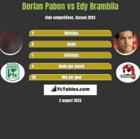 Dorlan Pabon vs Edy Brambila h2h player stats