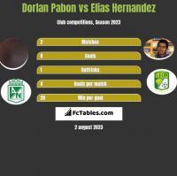 Dorlan Pabon vs Elias Hernandez h2h player stats