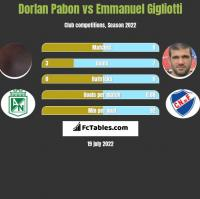 Dorlan Pabon vs Emmanuel Gigliotti h2h player stats