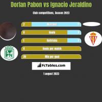 Dorlan Pabon vs Ignacio Jeraldino h2h player stats