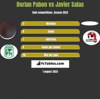 Dorlan Pabon vs Javier Salas h2h player stats