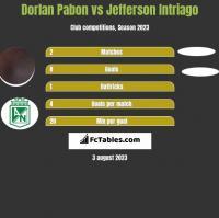 Dorlan Pabon vs Jefferson Intriago h2h player stats