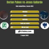 Dorlan Pabon vs Jesus Gallardo h2h player stats